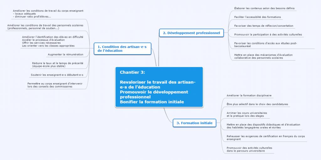 Carte conceptuelle du chantier 3